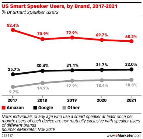 Smart Speaker nach Hersteller 2017 - 2021 - Infografik - EMarketer