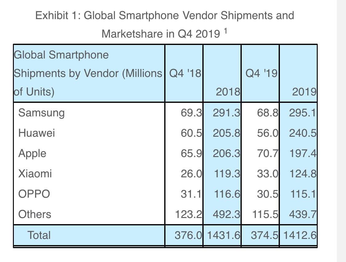 Smartphone-Verkäufe weltweit Q4 2019 - Infografik - Strategy Analytics