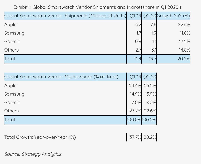 Smartwatch-Verkäufe Q1 2020 - Infografik - Strategy Analytics