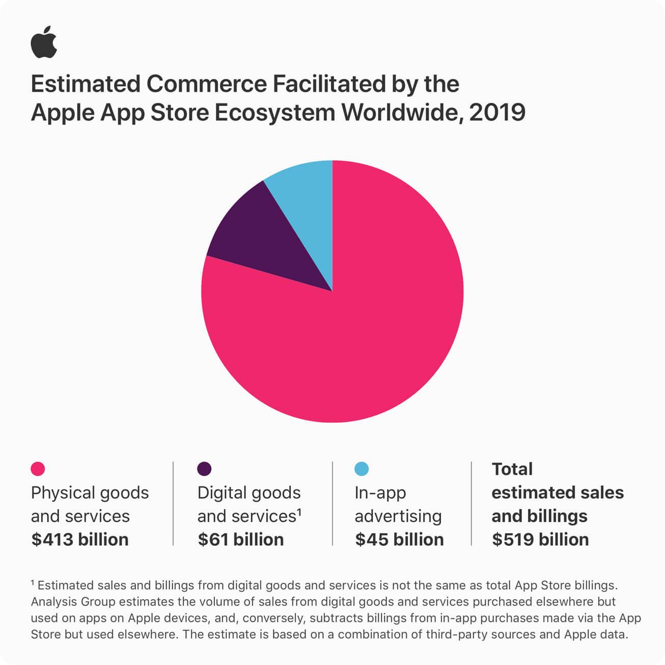 App Store-Umsätze 2019 - Infografik - Apple