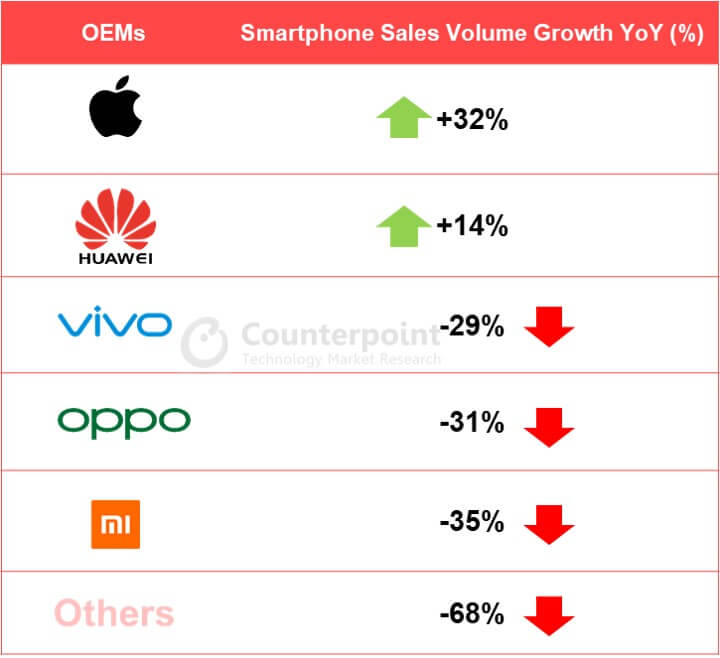 Smartphone-Verkäufe in China Q2 2020 - Infografik - Counterpoint Research
