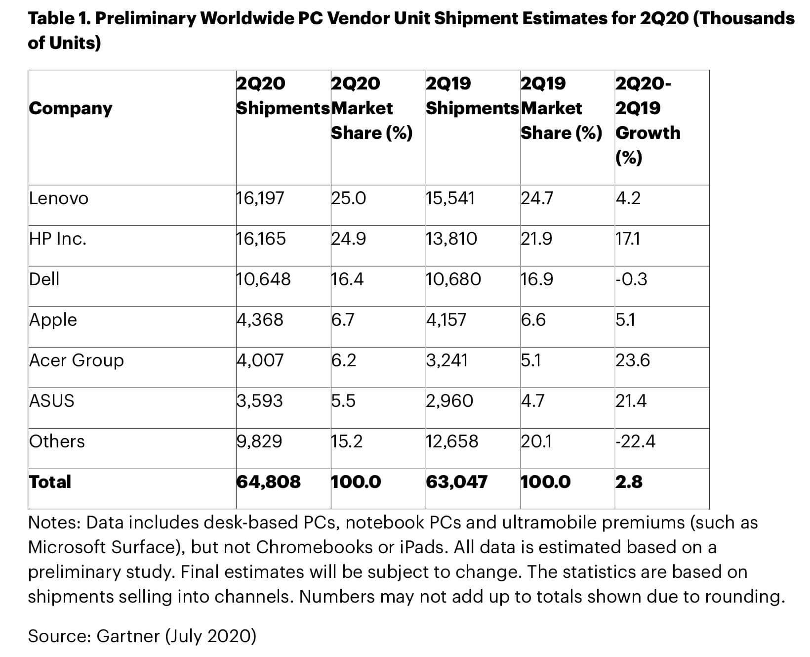 PC-Verkäufe weltweit Q2 2020 - Infografik - Gartner