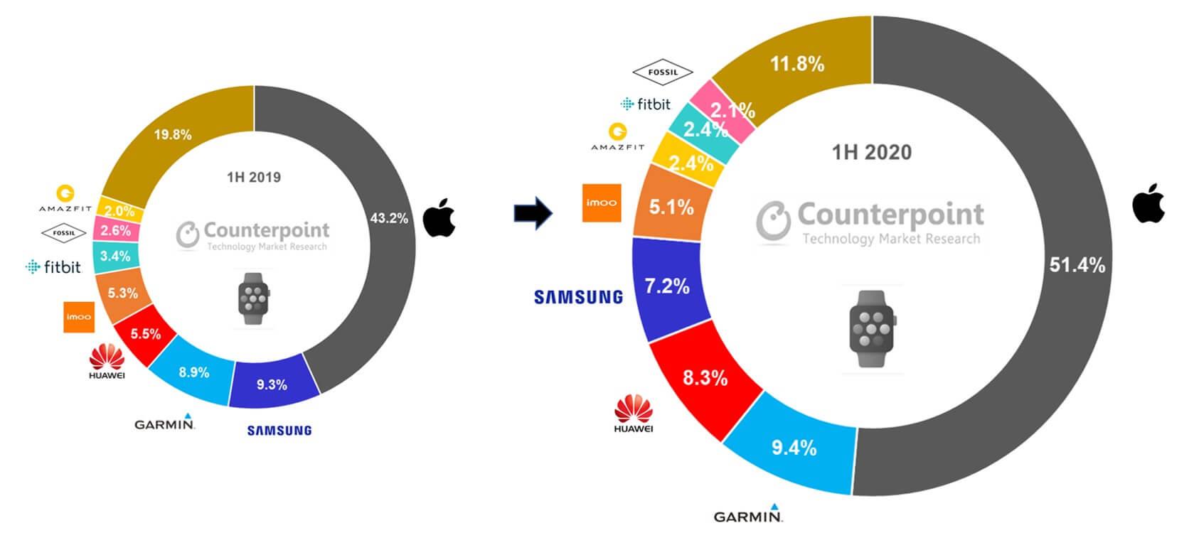 Smartwatch-Verkäufe weltweit 1/2020 - 1/2019 - Infografik - Counterpoint Research