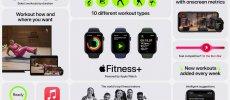 Nur mit Fitness+: Time to Walk für Spaziergänge mit der Apple Watch gestartet