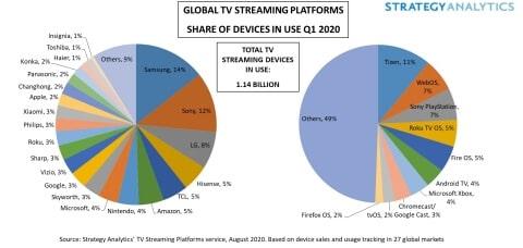Verkäufe von Streaming-Geräten weltweit Q1 2020 - Infografik - Strategy Analytics