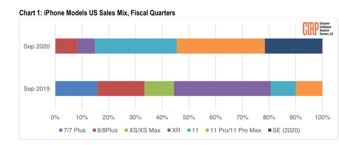 iPhone-Modelle Q3 2020 - Infografik - CIRP