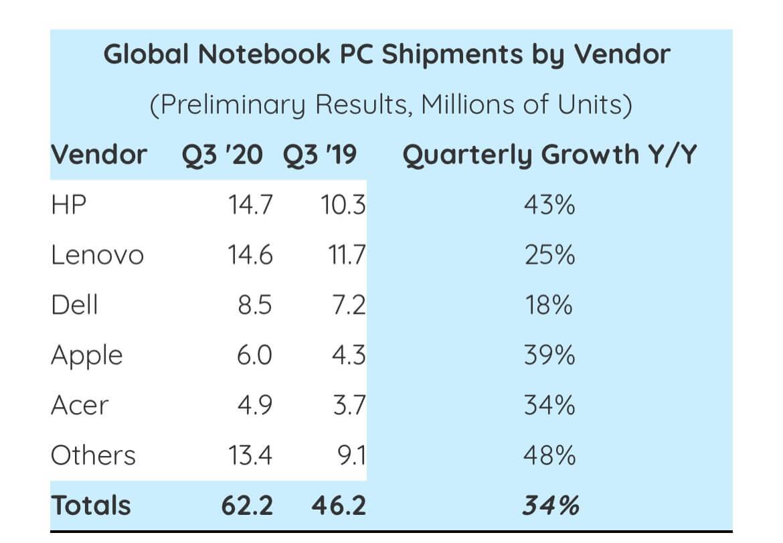 Notebook-Verkäufe Q3 2020 - Infografik - Strategy Analytics