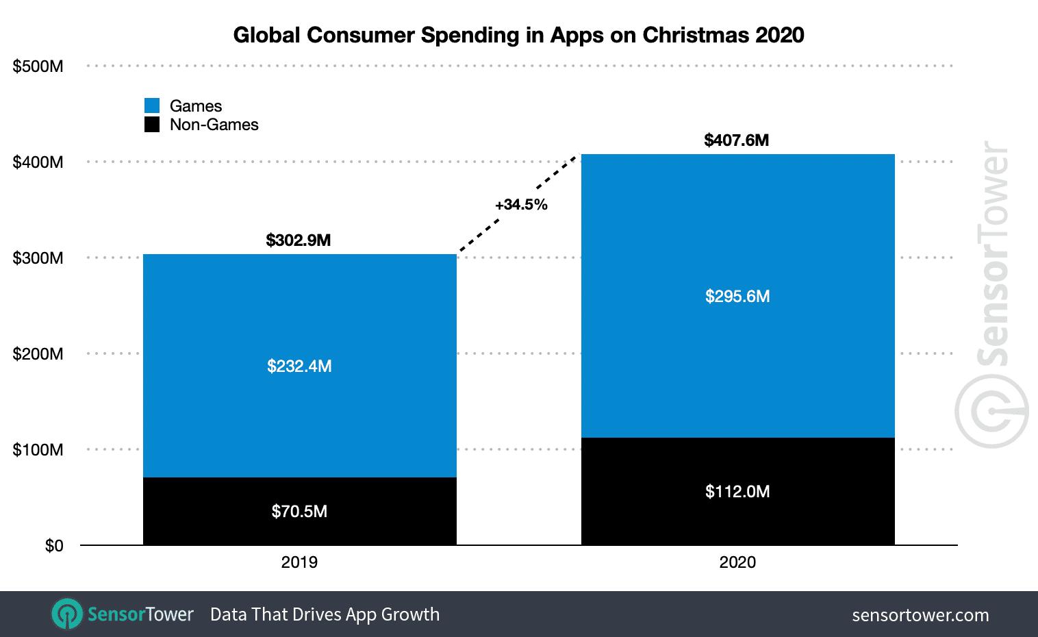 App-Ausgaben weltweit Weihnachten 2020 - Infografik - Sensor tower