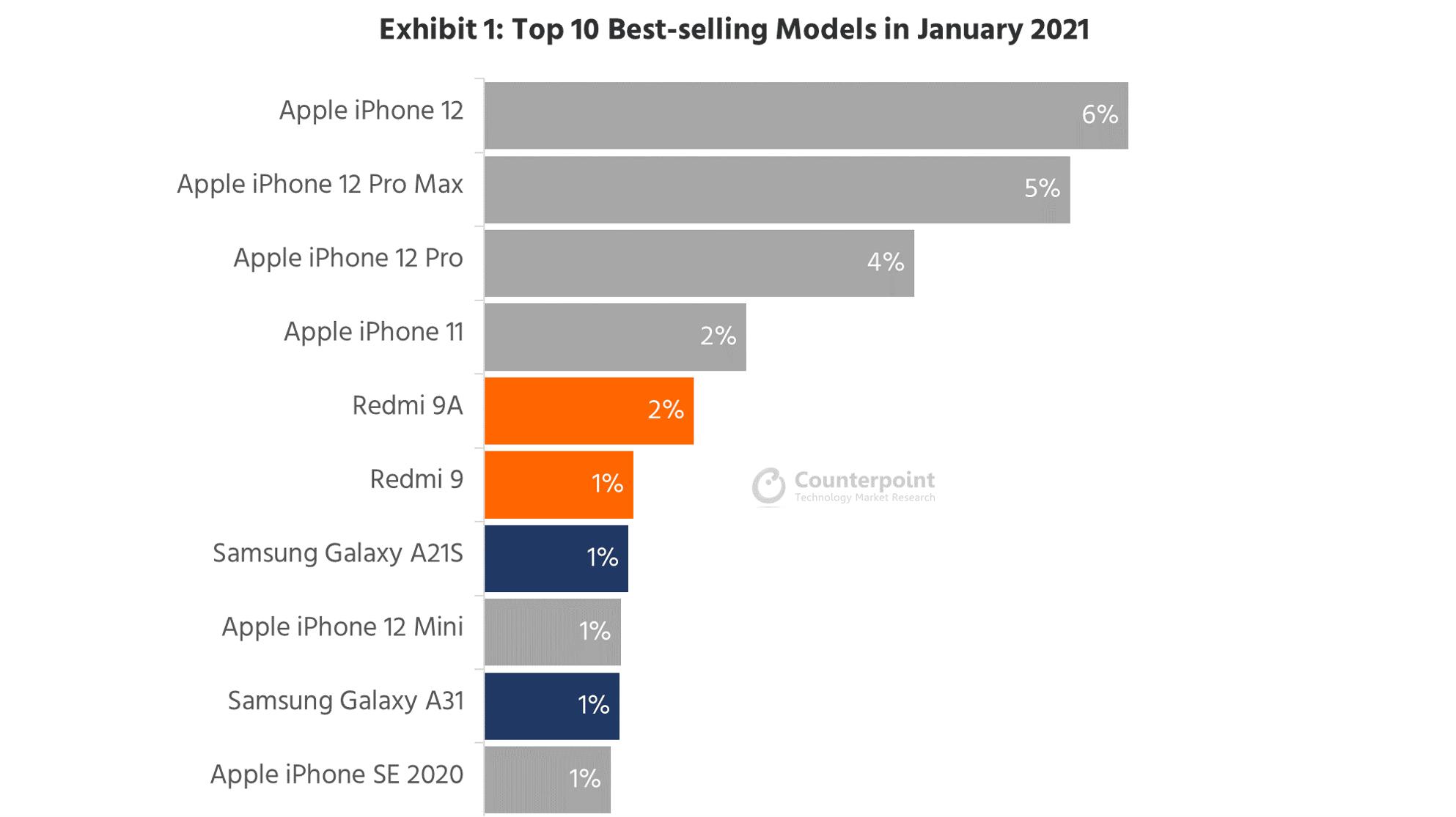 Die erfolgreichsten Smartphones der Welt Januar  2021 - Infografik - Counterpoint Research