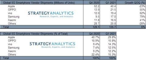 5G-Smartphoneverkäufe Q1 2021 - Infografik - Strategy Analytics