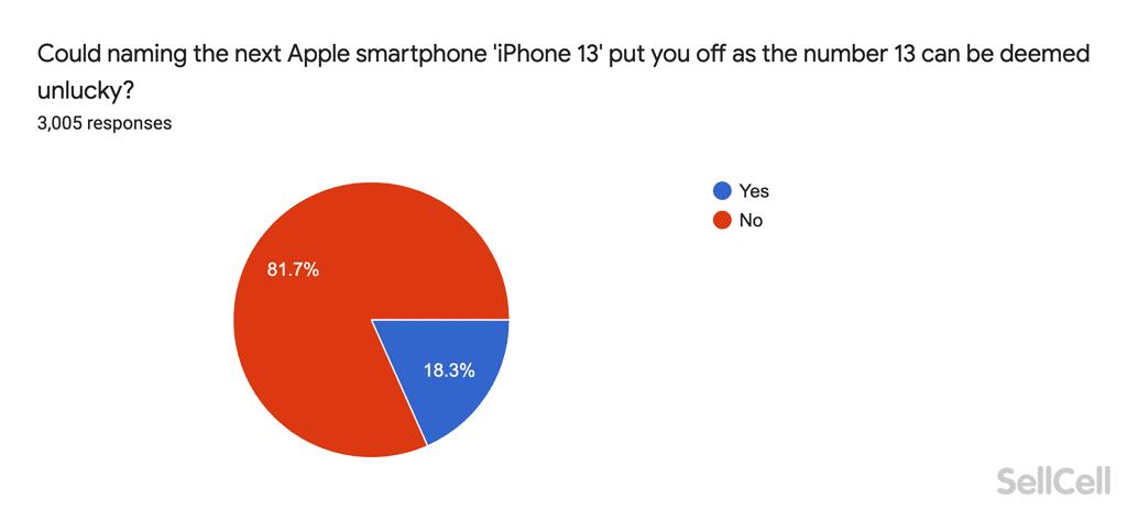 Name des nächsten iPhone - Infografik - sellcell
