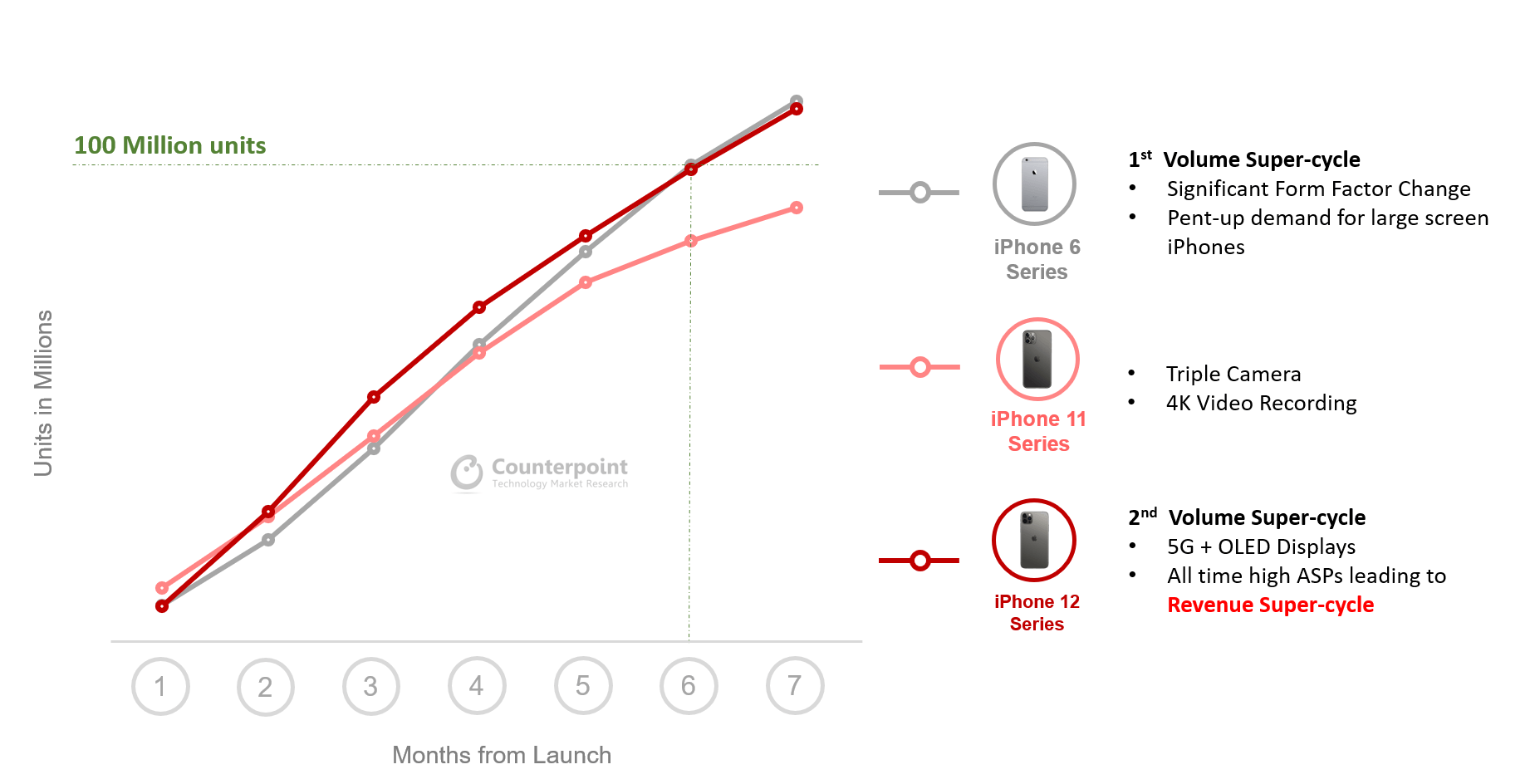 iPhone-Verkäufe April 2021 - Infografik - Counterpoint Research