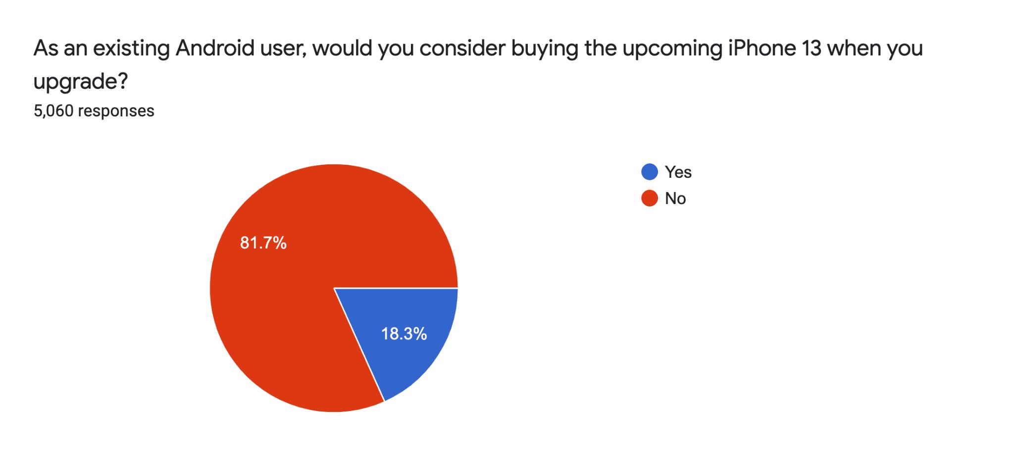 Würden Android-Nutzer ein iPhone kaufen? - Infografik - SellCell